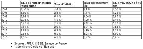 assurance vie rendements 2015 des fonds euros