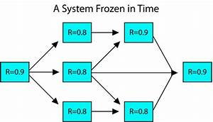 Basics Of System Reliability Analysis