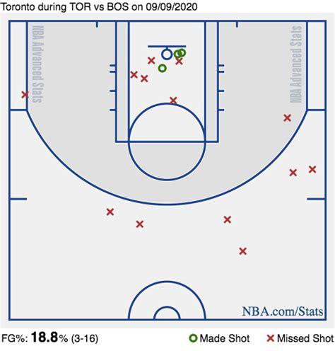 Toronto Raptors vs. Boston Celtics Game 6: Live score ...