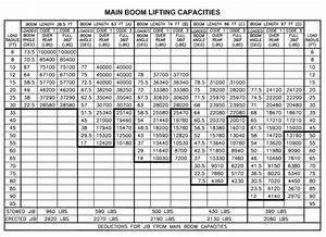 Manitex 50155 Shl Boom Truck Load Chart Range Chart