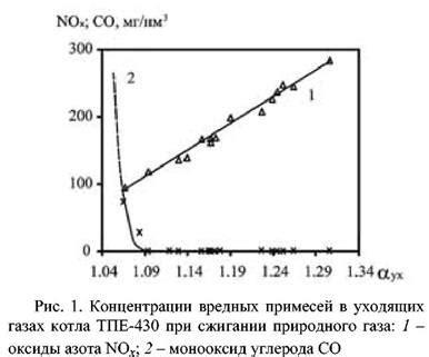 ГАЗ топочный и дымовой. 1 Топочными газами называются продукты сгорания топлива в топке. Различают полное и неполное сгорание топлива.