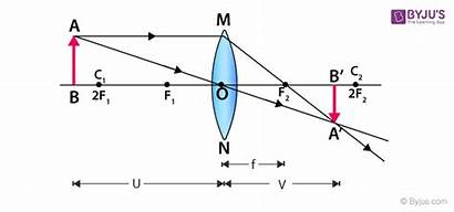 Convex Concave Lenses Curvature Formation Object Formed