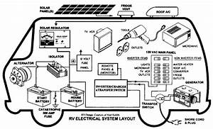 rv solar system wiring diagram pics about space With solar inverter for rv wiring diagrams