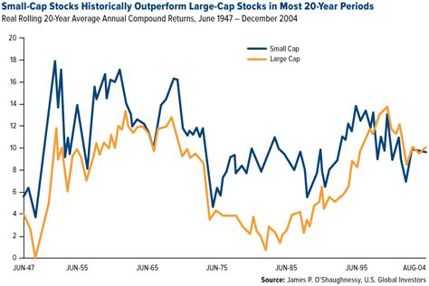 patiently waiting   reversion   russell