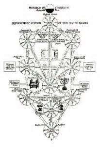 Arbre De Vie Kabbale by La Kabbale L Arbre Des Sephiroth Spirituel