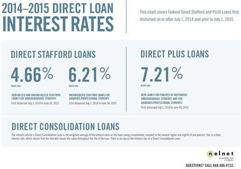 Interest Rates » Current Students » The Institute Of World