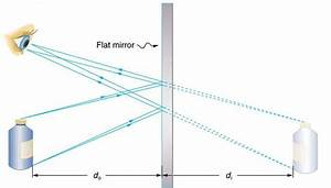 Image Formation By Mirrors