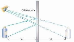 Image Formation By Mirrors  U00b7 Physics