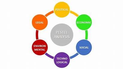 Pestel Analysis Business Environment Factors Scanning Political