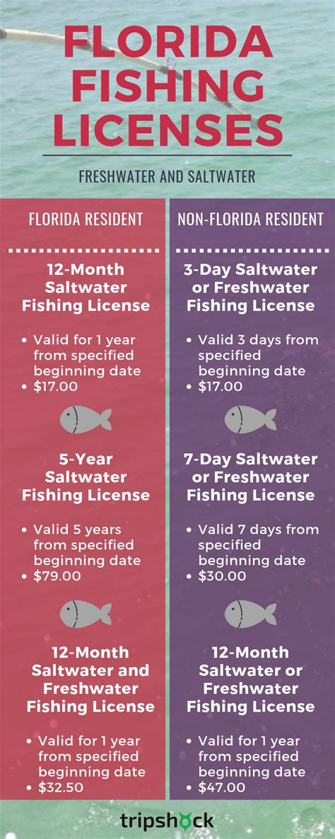 fishing license florida saltwater freshwater prices much fl need regulations destin cost does rules renew