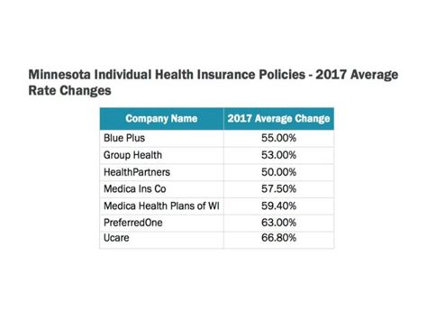 """Mnsure simply shows you your options for insurance available to you depending on your income. Governor Dayton: Affordable Care Act """"No Longer Affordable"""" - Alpha News"""