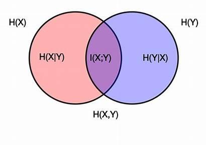Diagram Mutual Entropy Relative Relation Svg Conditional