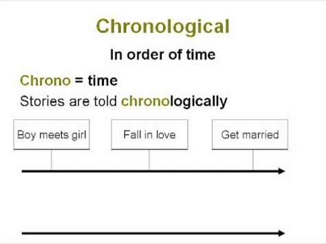 What Is Chronological Order by Chronological Order