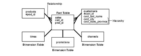 aggregate tables in data warehouse exles logical design in data warehouses