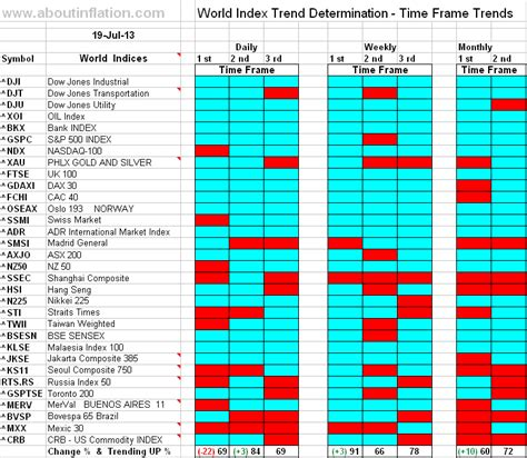 World Indices Trend Determination 19 July 2013 Time Frame