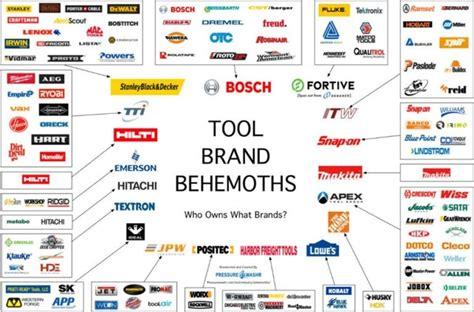 top  power tool brands quora