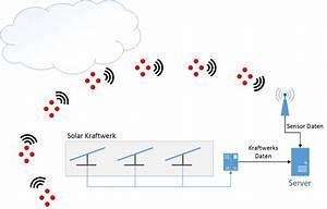 Lichtintensität Berechnen : ein sensornetzwerk hilft zur optimierung von solarkraftwerken ~ Themetempest.com Abrechnung