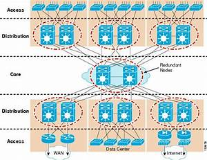 Campus Network For High Availability Design Guide