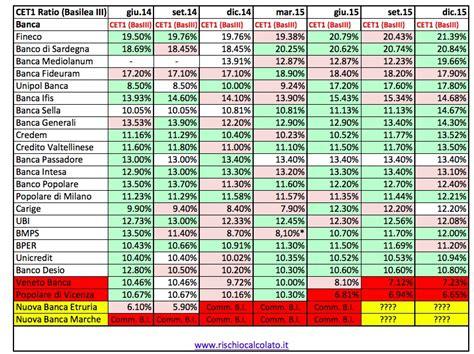 classifica banche italiane banche italiane migliori 2019 le banche pi 249 sicure in italia