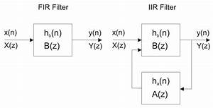 Introduction-iir-filter