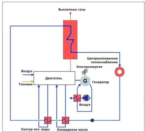 Когенерационные установки цены установок малой мощности для дома