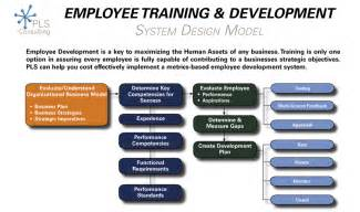 Training and Development Model