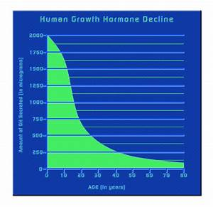 Hgh Deficiency Test