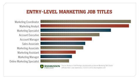 Digital Marketing Degree Canada by Entry Level Marketing Titles Business Marketing