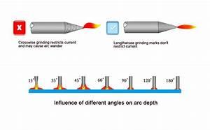 Aluminum Tungsten Electrode Sharpener Grinder Head Tig