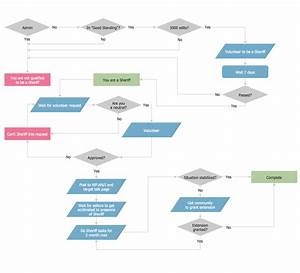 Example Process Flow Chart