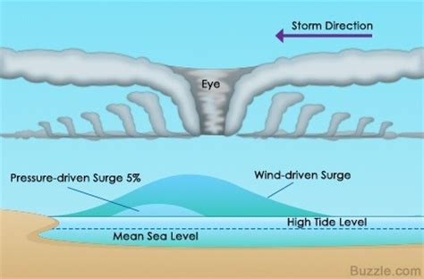 What The Difference Storm Surge From Tsunami Quora