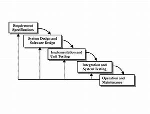 System Development Life Cycles Models