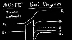 Mosfet Band Diagram Explained
