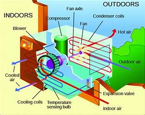 Schematic View Of A Window Air Conditioning Unit  Wikipedia  2013