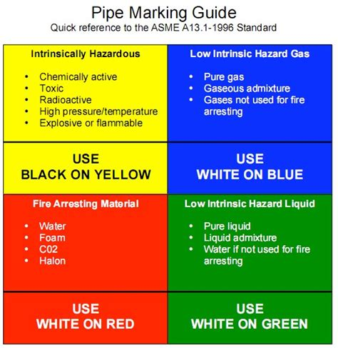 pipe marking colors proper colors for pipe identification