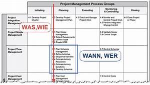 Value At Risk Berechnen Beispiel : planning scheduling was ist der unterschied roland wanner projekte erfolgreich planen ~ Themetempest.com Abrechnung