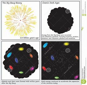 The Big Bang Theory Birth Of The Universe Diagrams Stock