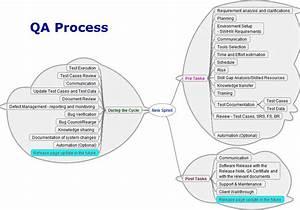 Welcome To O U0026 39 Fu Box    Software Testing And Qa Process