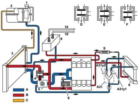 cooling system complications auxiliary water pumps knowyourparts