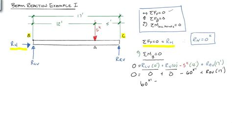 solving beam reactions point load youtube