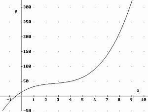 Wendestelle Berechnen : mathe treff der bezirksregierung d sseldorf mathematik f r die schule ~ Themetempest.com Abrechnung