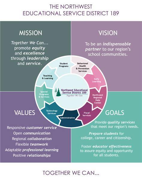 mission vision values goals northwest educational