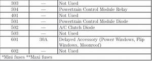Ford Expedition Fuse Box Diagram