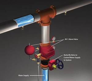 Wet Pipe Sprinkler Systems