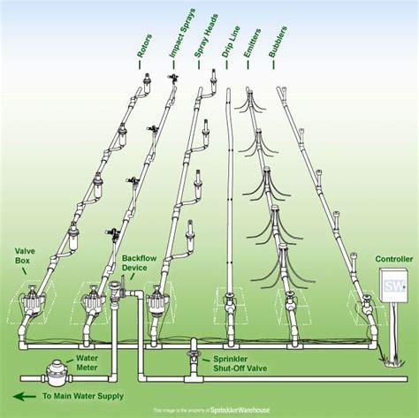 average cost of sprinkler installation 25 best ideas about sprinkler system design on pinterest sprinkler installation sprinkler