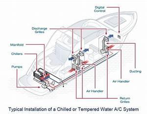 Marine Boat  U0026 Yacht Air Conditioning  Refrigeration