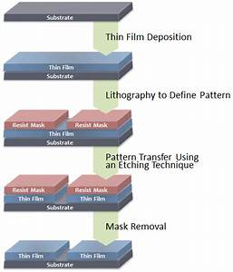 Encyclopedia Diagram Etching