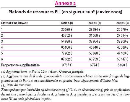 plafond de ressources impots sur le revenu plafond de ressources impots sur le revenu 28 images calcul de limpot foncier 2011 hausses