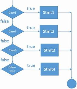 The Select Statement In The Sas Data Step