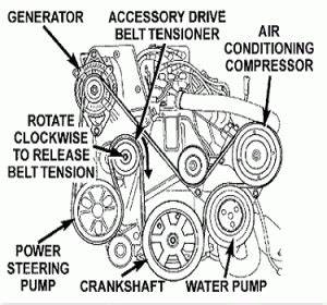 Chrysler Serpentine Belt Problem Solved